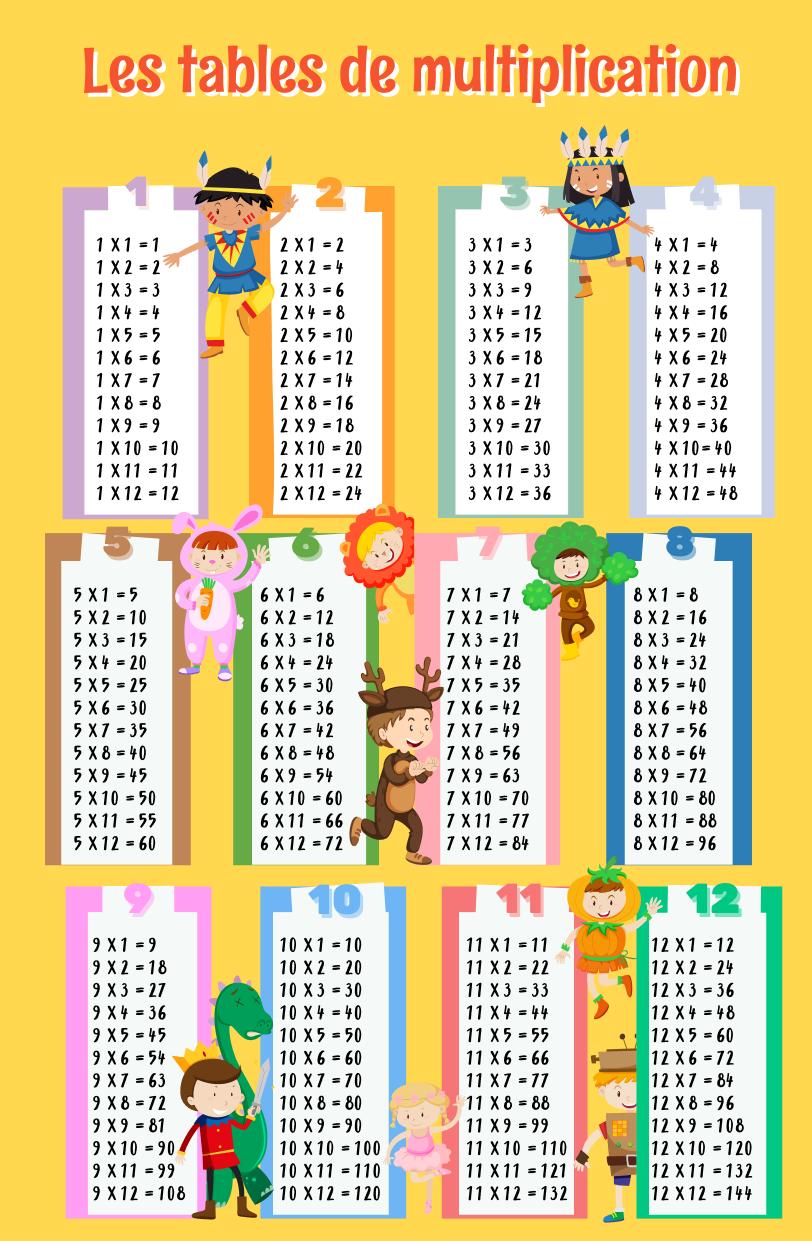Tables de multiplication de 1 à 12 à imprimer